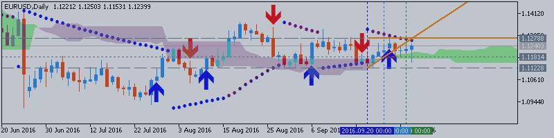 EURUSD Technical Analysis 2016, 02.10 - 09.10: bullish ranging along Senkou Span bearish reversal