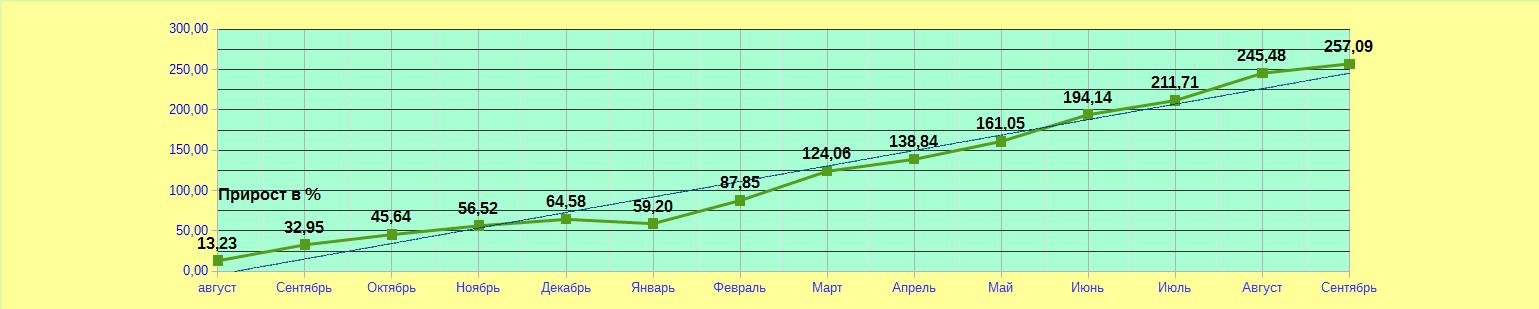 Итог прибыльной стратегия на рынке форекс за сентябрь с просадкой 4,71%. Результат за год 257%.