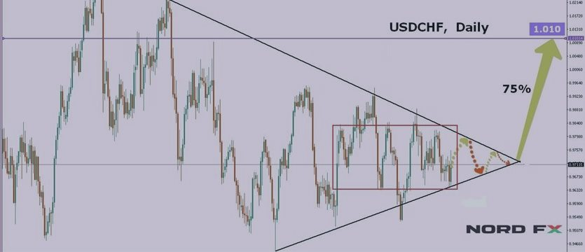 Forex Forecast for EURUSD, GBPUSD, USDJPY and USDCHF for 03 – 07 October 2016