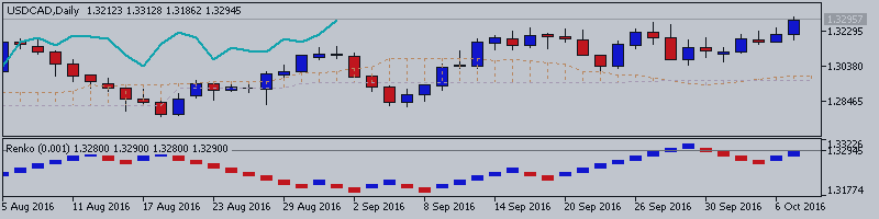 USDCAD Technical Analysis 2016, 09.10 - 30.10: weekly breakout with the bullish reversal