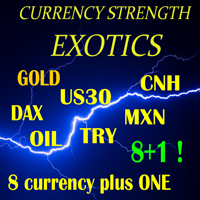 currency_strength28_exotics