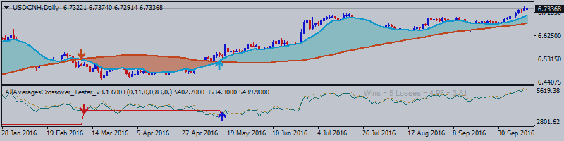 USD/CNH: End Of Week Technicals - Bullish Ranging with 6,7425 Key Resistance