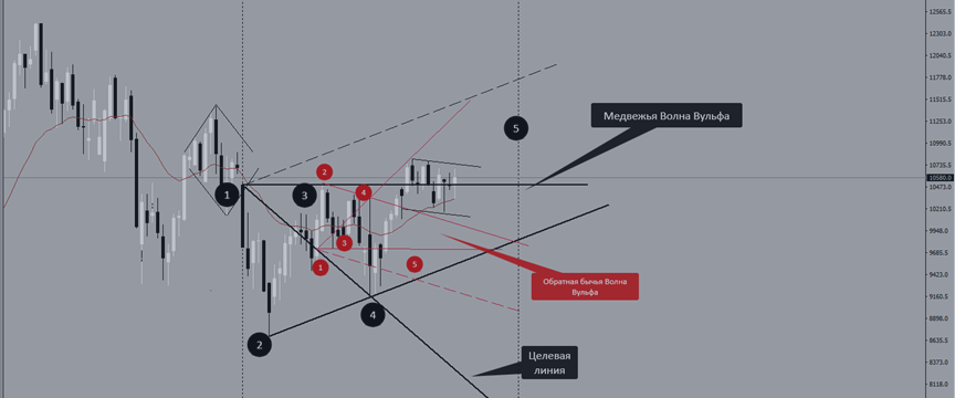 Обзор рынка DAX