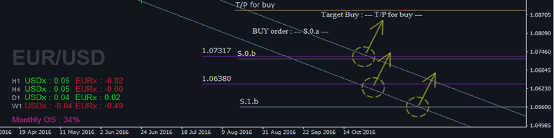 Trading Plan EUR/USD this week based on A2SR