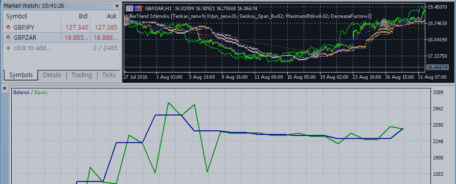 "Test result and graph for 3 months about expert advisor ""killertrend ichimoku"""