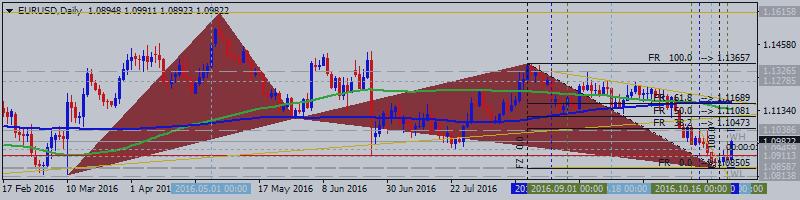 EURUSD Technical Analysis 2016, 30.10 - 06.11: bearish with ranging rally with 1.1038 resistance