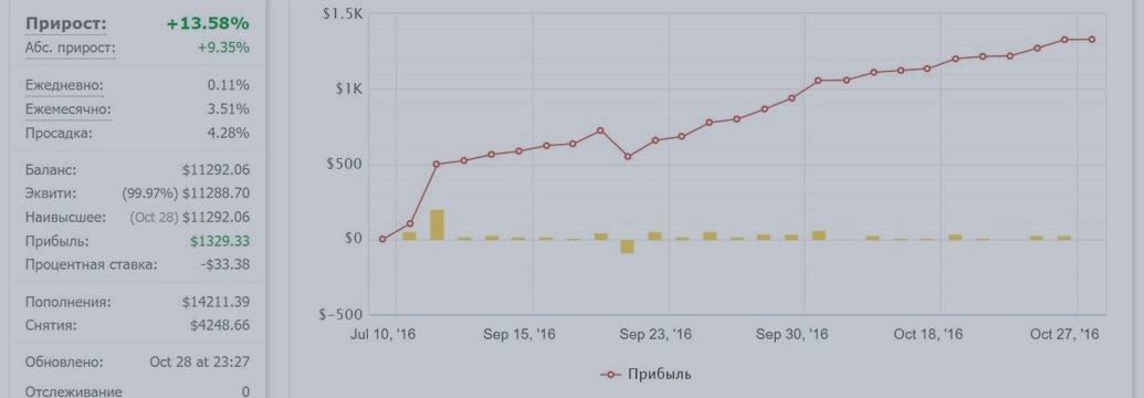 Статистика торговли за неделю