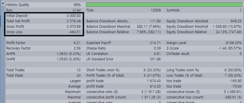 GBPJPY trading test result using expert advisor ichimoku