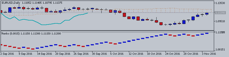 EURUSD Technical Analysis 2016, 06.11 - 13.11: bearish retracement or bullish reversal