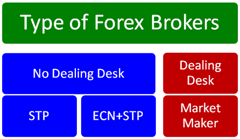 List of 5 digit forex brokers