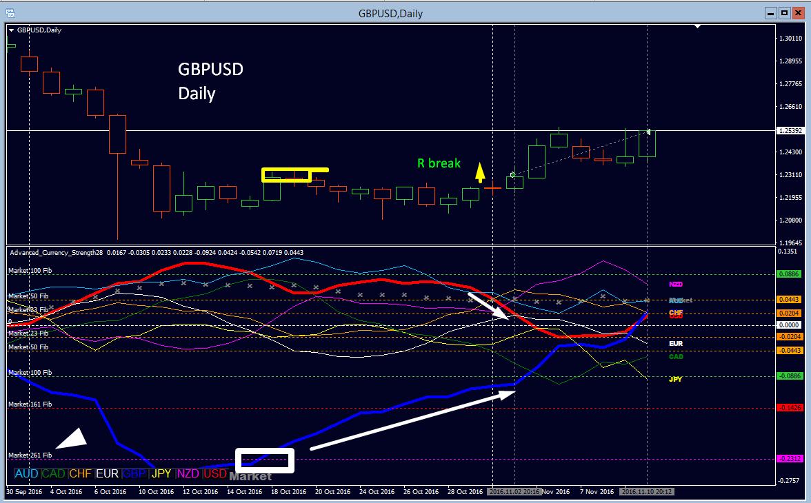 GBPUSD_Daily_trade_setup