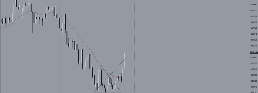 Обзор рынка ЙЕНЫ