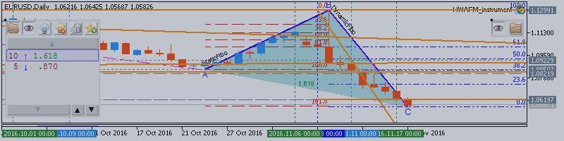 EURUSD Technical Analysis 2016, 20.11 - 27.11: bearish breakdown; 1.0567 level is the key