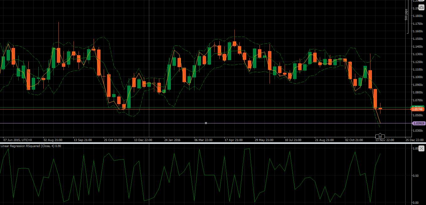 W1 chart