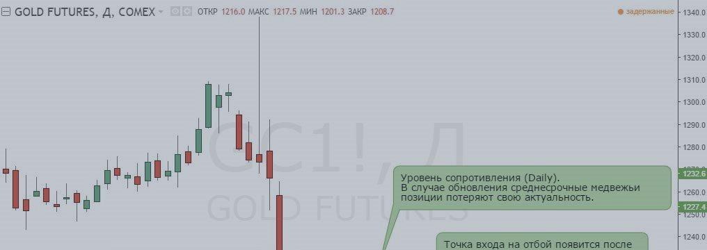 Анализ отчетов СОТ и обзор рынка на 21 — 25 ноября (золото, серебро)