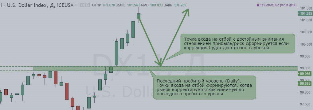 Еженедельный обзор финансовых рынков (CFTC). Торговый лист на 21 — 25 ноября