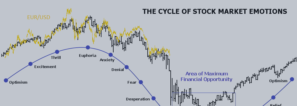 EURUSD - set for panic selling?
