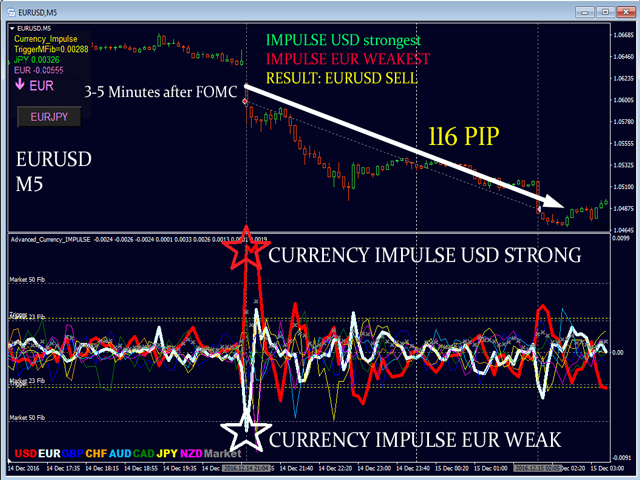 FOMC_with_IMPULSE