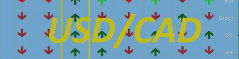 USD/CAD: Банк Канады принимает решение по ставке