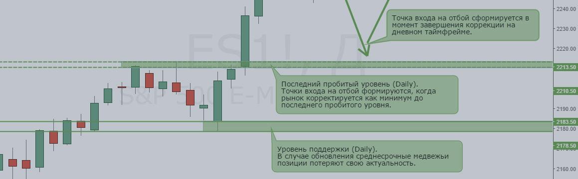 Анализ отчетов СОТ и обзор рынка на 19 — 23 декабря (S&P500)
