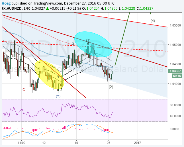 AUDNZD Elliottwave Analysis: Can Santa Rally pull AUDNZD?