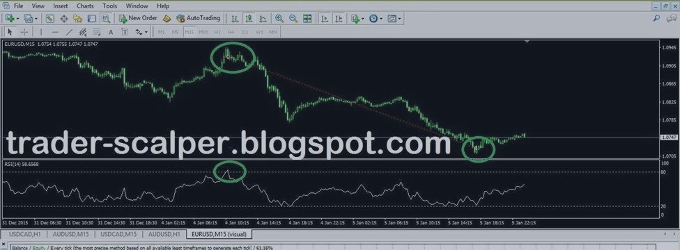 How to trade with RSI indicator