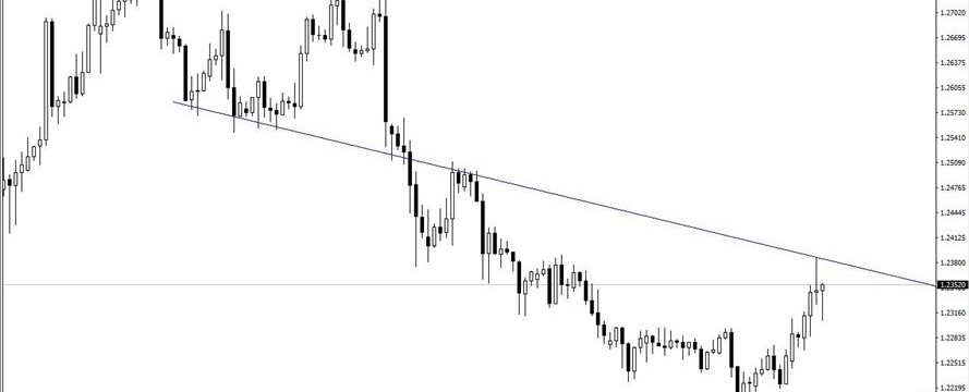 GBP/USD rejected by trendline