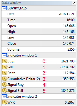 Data Window in MetaTrader 4 while setting up WPR on VolumeDelta