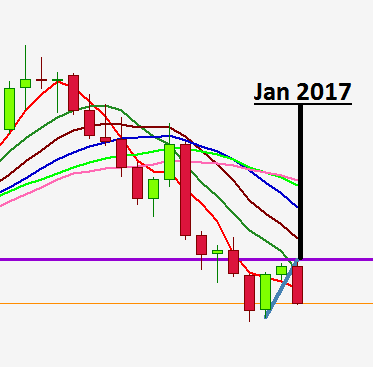 Monthly GBPAUD
