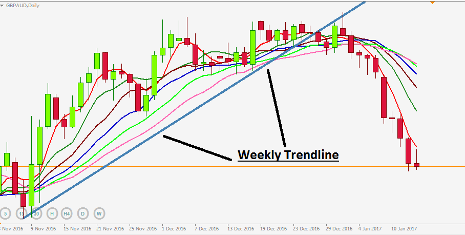 Downtrend GBPAUD