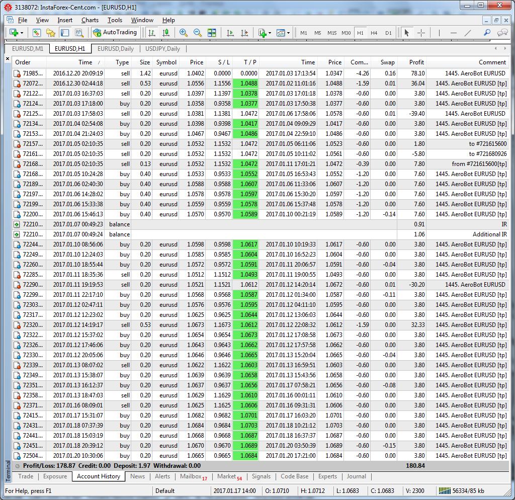 The last month of work 'AeroBot EURUSD' signal (www.mql5.com/en/signals/128761)
