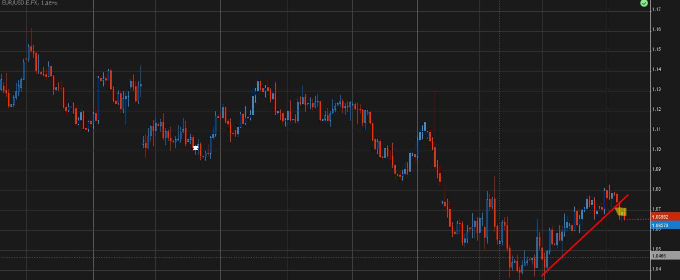 EUR/USD D1 10/09