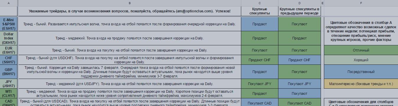 Еженедельный обзор финансовых рынков. Торговый лист на 13 — 19 февраля