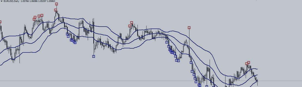 Прогноз по паре EURUSD D1 на 15.02.17