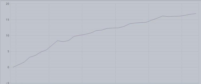 Отчет для инвесторов(график с Myfxbook)