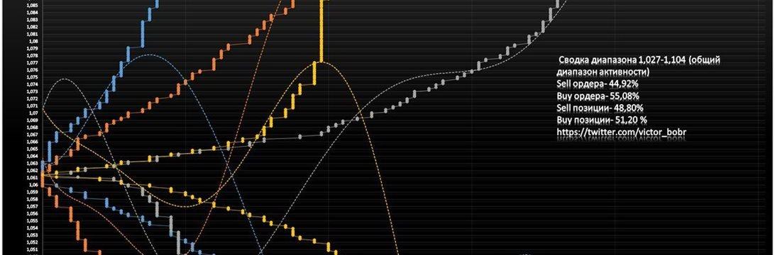 Прогноз EUR/USD на 20.02.17-24.02.17