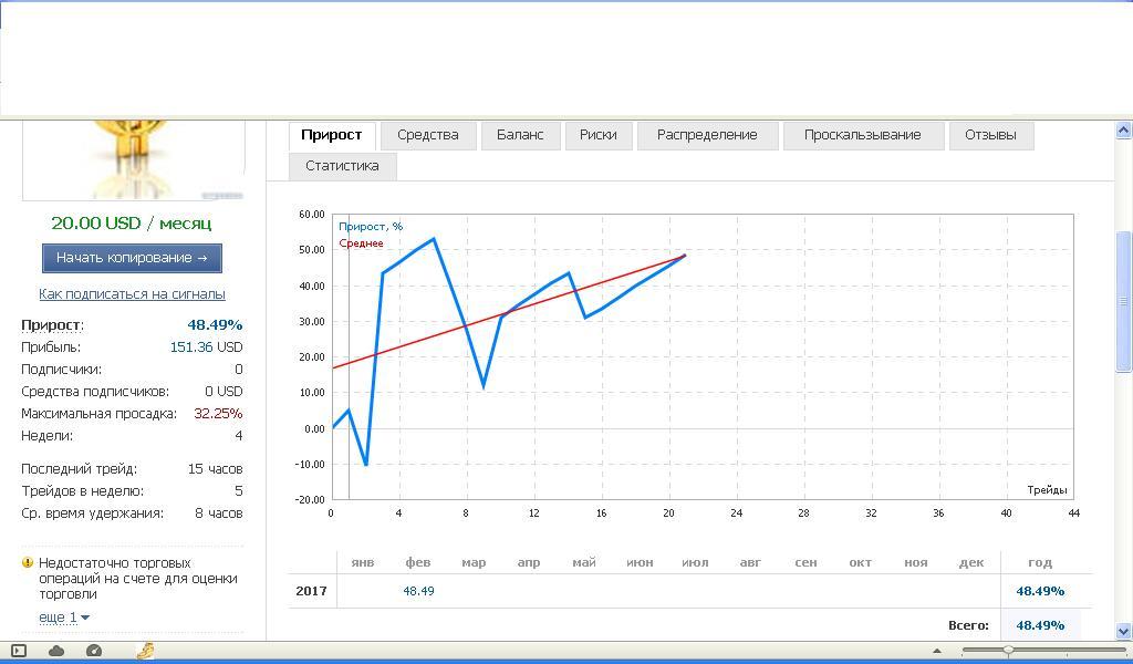 PrivateeForexPAMM торговля за 20.02 - 24.02
