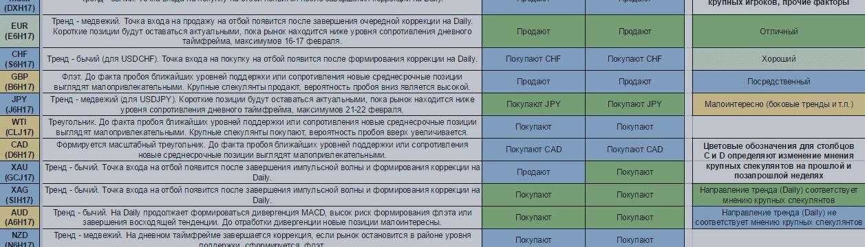 Еженедельный обзор финансовых рынков. Торговый лист на 27 февраля— 5 марта