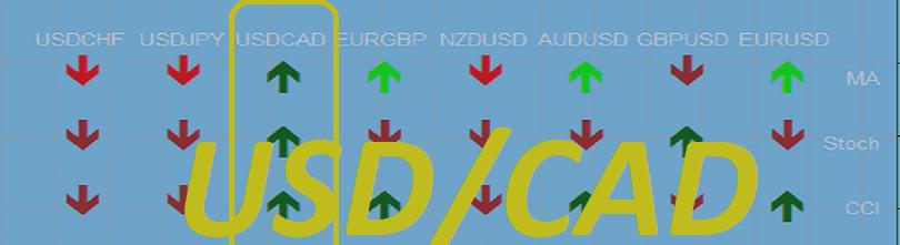 USD/CAD: решение Банка Канады по процентной ставке
