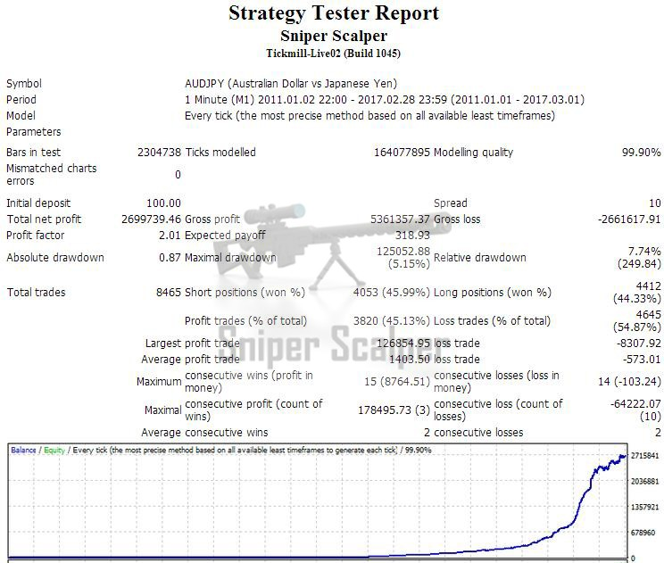Sniper Scalper: 99 9% modelling quality backtest in 6 years