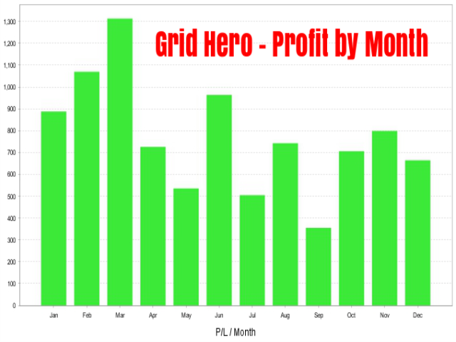 Grid Hero - PnL by month