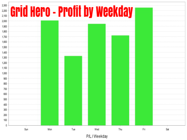 Grid Hero - PnL by weekday