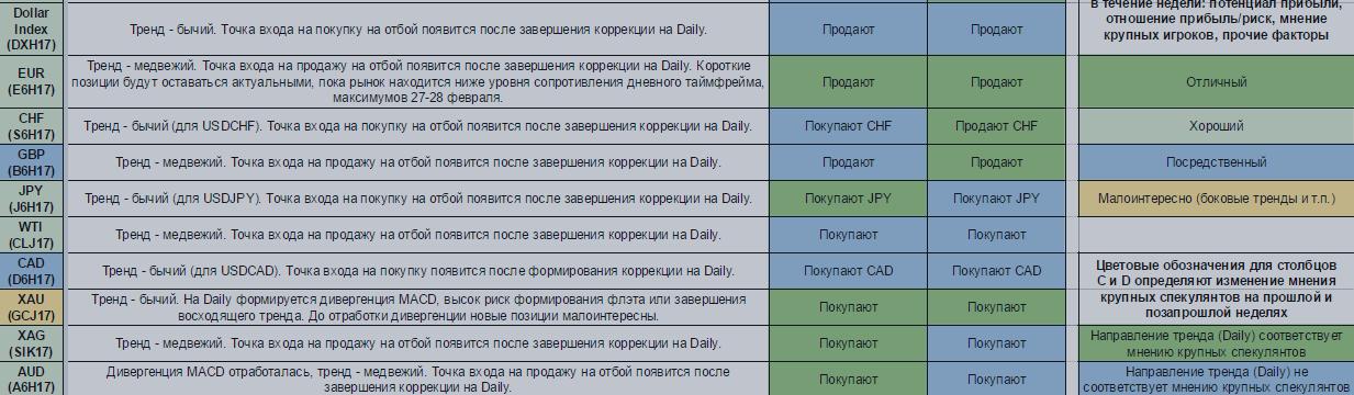 Еженедельный обзор финансовых рынков. Торговый лист на 6 — 12 марта