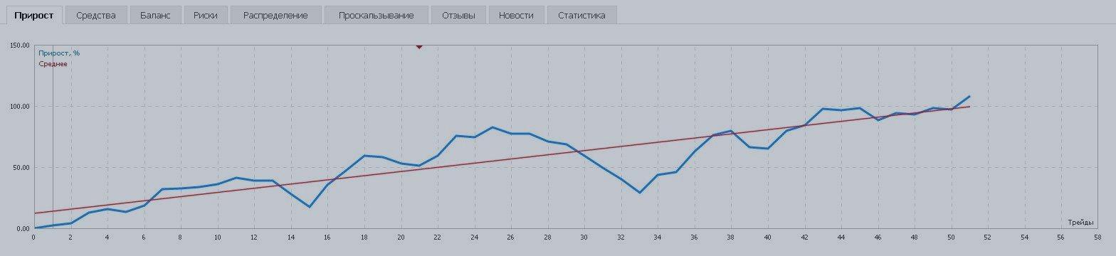ТС Рогатка + Simple Average Итоги торговли +100%