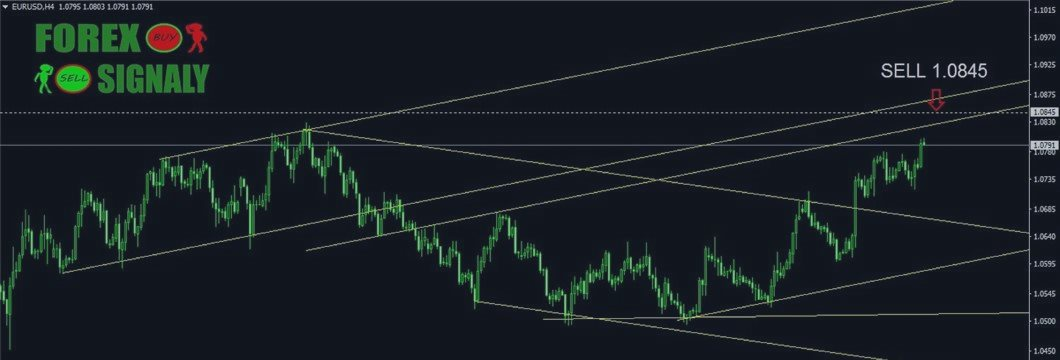 Технический анализ EUR USD