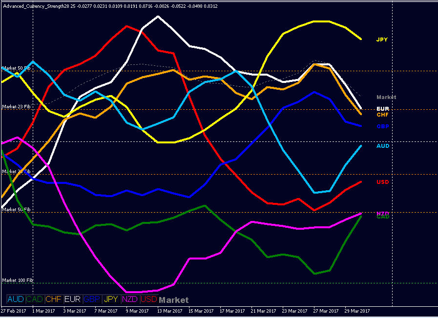 Daily Currency Strength Analytics