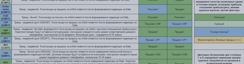 Еженедельный обзор финансовых рынков.Торговый лист на 27 марта — 2 апреля
