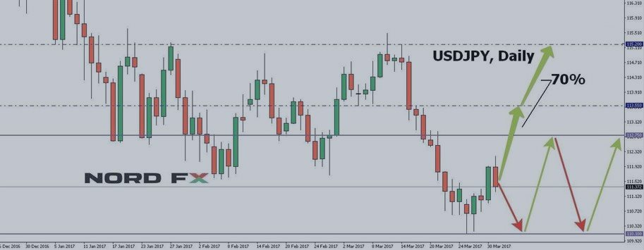 Forex Forecast for EURUSD, GBPUSD, USDJPY and USDCHF for 03 - 07 April 2017