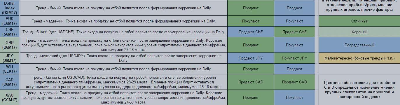 Еженедельный обзор финансовых рынков. Торговый лист на 3 — 9 апреля