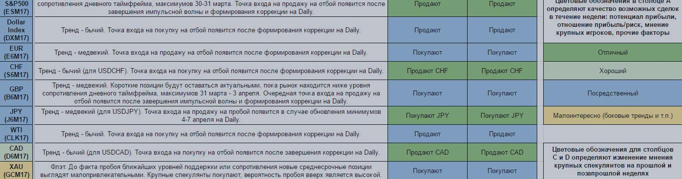 Еженедельный обзор финансовых рынков. Торговый лист на 10 — 16 апреля